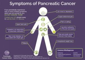 PCA-Symptoms-poster-2013-788x557