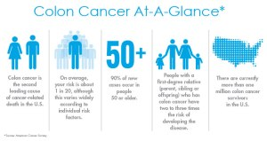 colon-cancer